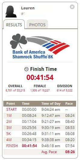 shamrock shuffle 2013 results